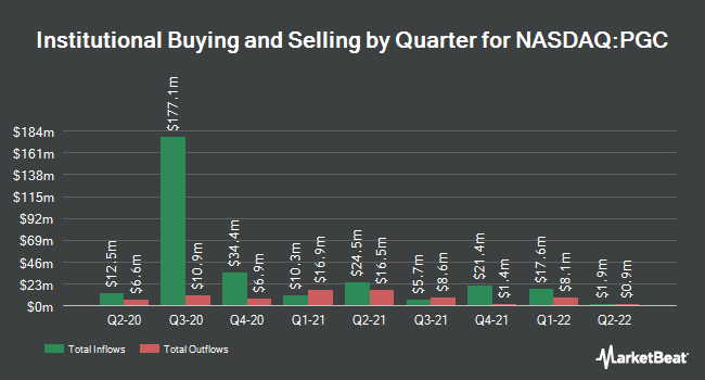 Institutional Ownership by Quarter for Peapack-Gladstone Financial (NASDAQ:PGC)