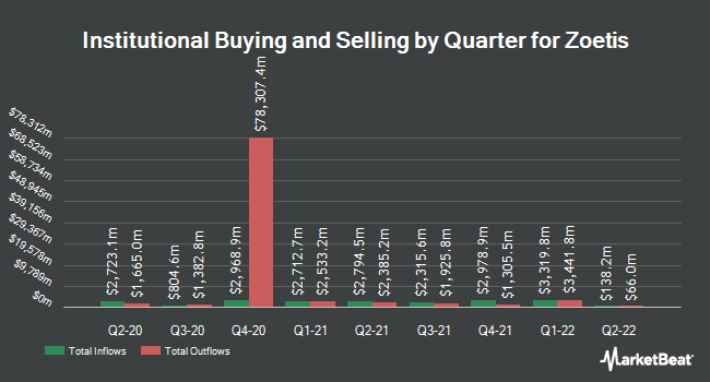 Institutional Ownership by Quarter for Zoetis (NYSE:ZTS)