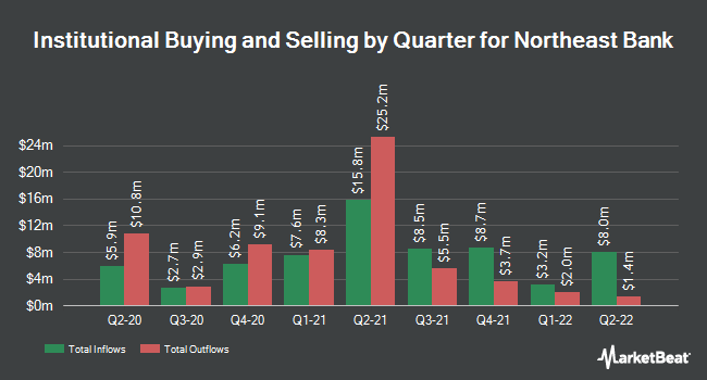Institutional Ownership by Quarter for Northeast Bancorp (NASDAQ:NBN)