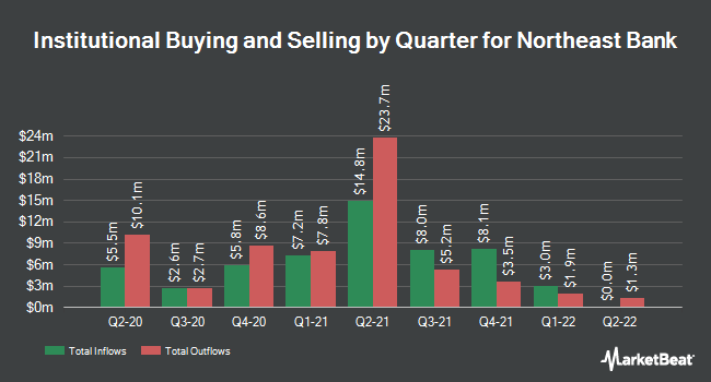 Institutional Ownership by Quarter for Northeast Bank (NASDAQ:NBN)