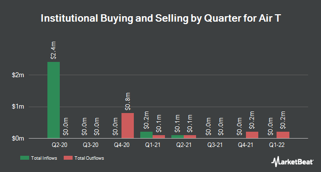 Institutional Ownership by Quarter for Air T (NASDAQ:AIRT)