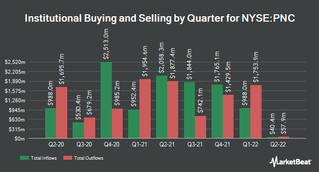 Institutional Ownership by Quarter for PNC Financial Services Group (NYSE:PNC)