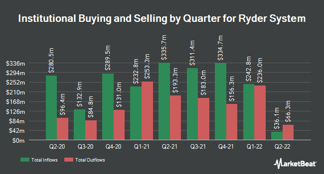 Institutional Ownership by Quarter for Ryder (NYSE:R)