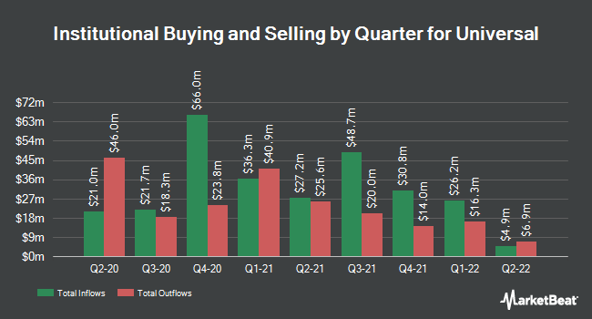 Institutional Ownership by Quarter for Universal (NYSE:UVV)