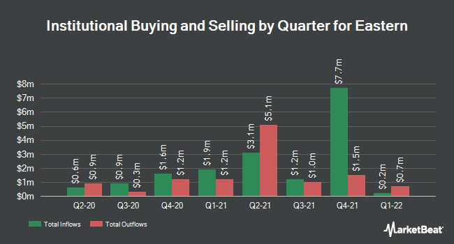 Institutional Ownership by Quarter for Eastern (NASDAQ:EML)
