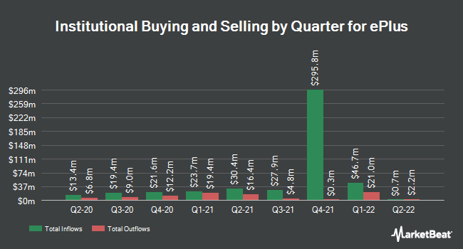 Institutional Ownership by Quarter for ePlus (NASDAQ:PLUS)