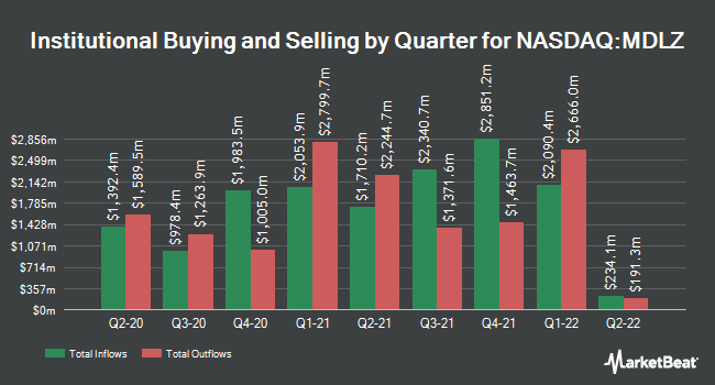 Institutional Ownership by Quarter for Mondelez International (NASDAQ:MDLZ)