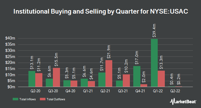 Institutional Ownership by Quarter for Usa Compression Partners (NYSE:USAC)
