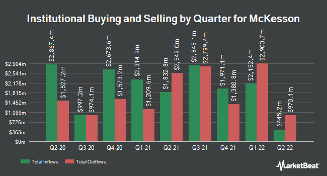 Institutional Ownership by Quarter for McKesson (NYSE:MCK)