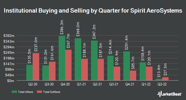 Institutional Ownership by Quarter for Spirit AeroSystems (NYSE:SPR)
