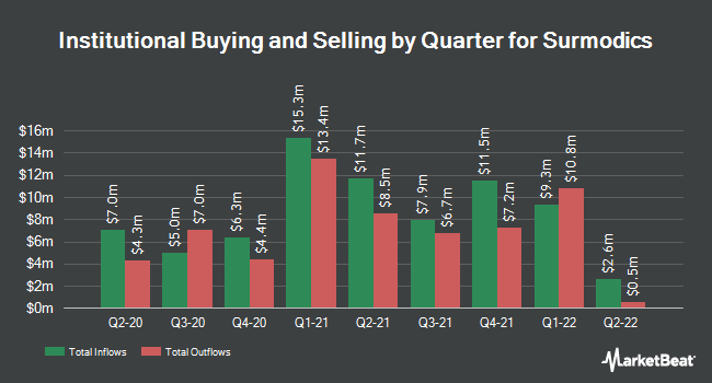 Institutional Ownership by Quarter for SurModics (NASDAQ:SRDX)