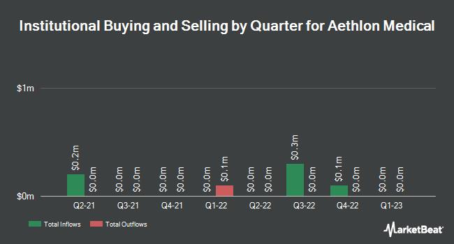 Institutional Ownership by Quarter for Aethlon Medical (NASDAQ:AEMD)