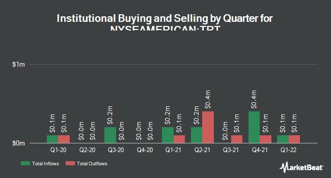 Institutional Ownership by Quarter for Trio-Tech International (NYSEAMERICAN:TRT)