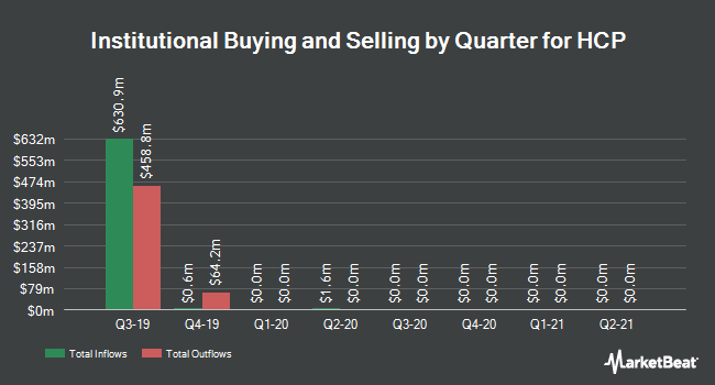 Institutional Ownership by Quarter for HCP (NYSE:HCP)