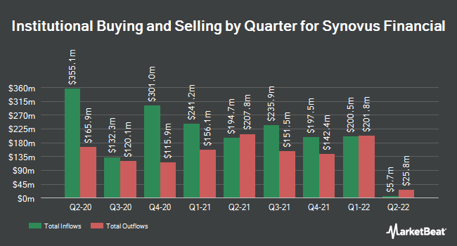 Institutional Ownership by Quarter for Synovus (NYSE:SNV)