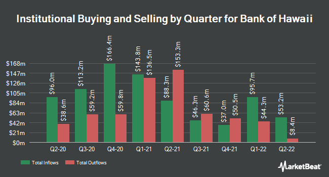 Institutional Ownership by Quarter for Bank of Hawaii (NYSE:BOH)