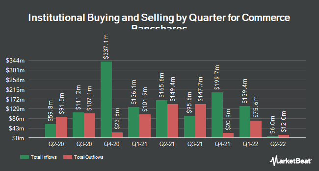 Institutional Ownership by Quarter for Commerce Bancshares (NASDAQ:CBSH)