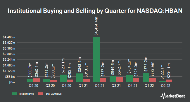 Institutional Ownership by Quarter for Huntington Bancshares Incorporated (NASDAQ:HBAN)