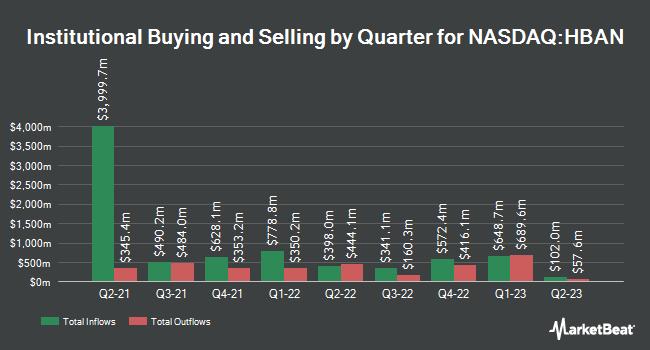 Institutional Ownership by Quarter for Huntington Bancshares (NASDAQ:HBAN)