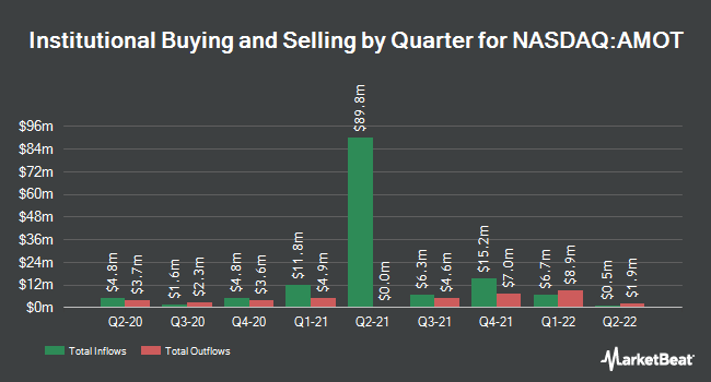 Institutional Ownership by Quarter for Allied Motion Technologies (NASDAQ:AMOT)