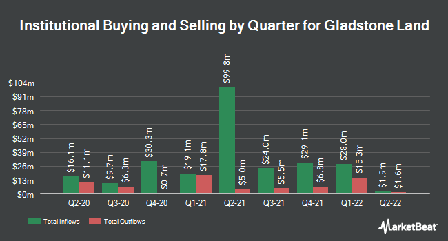 Institutional Ownership by Quarter for Gladstone Land (NASDAQ:LAND)