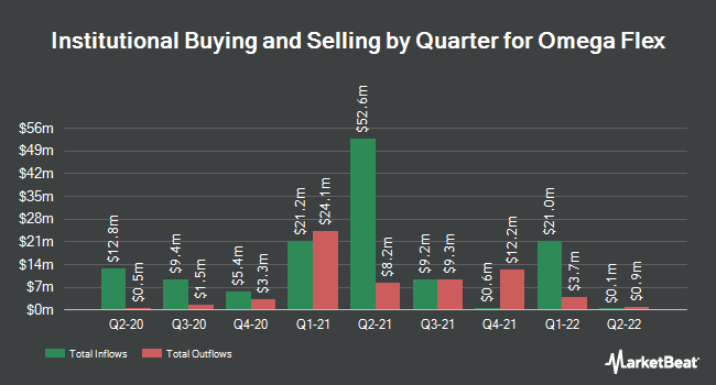 Institutional Ownership by Quarter for Omega Flex (NASDAQ:OFLX)