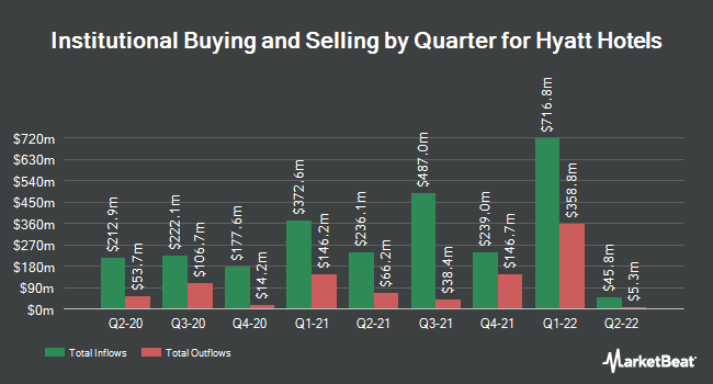 Institutional Ownership by Quarter for Hyatt Hotels (NYSE:H)