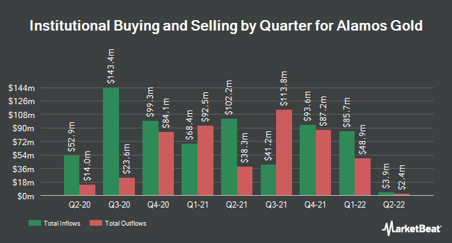 Institutional Ownership by Quarter for Alamos Gold (NYSE:AGI)