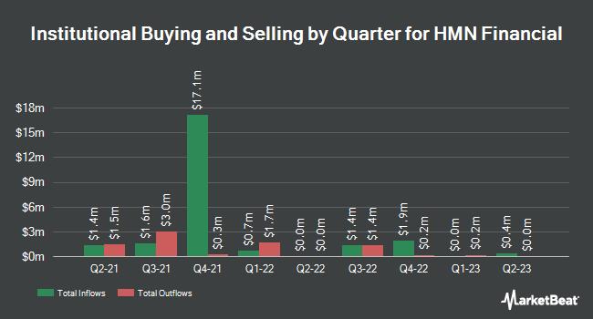 Institutional Ownership by Quarter for HMN Financial (NASDAQ:HMNF)