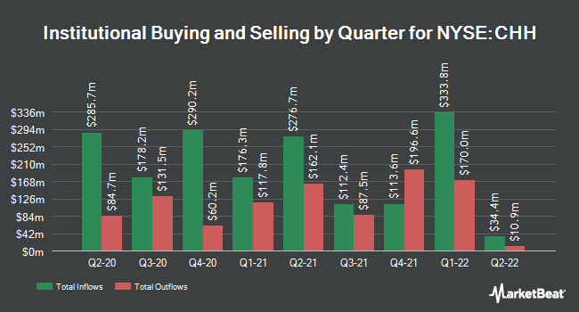 Institutional Ownership by Quarter for Choice Hotels (NYSE:CHH)