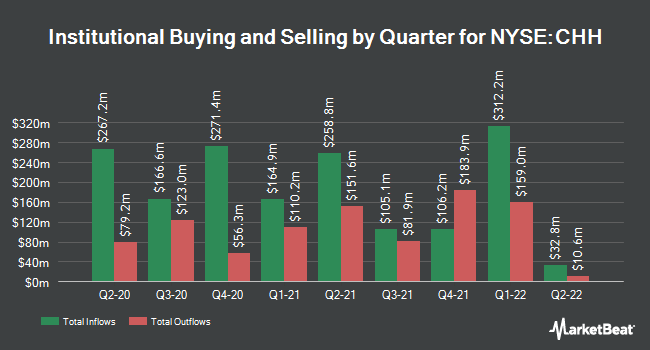 Institutional Ownership by Quarter for Choice Hotels International (NYSE:CHH)