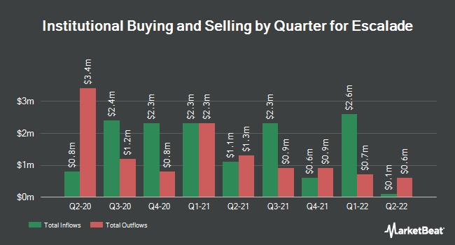 Institutional Ownership by Quarter for Escalade (NASDAQ:ESCA)
