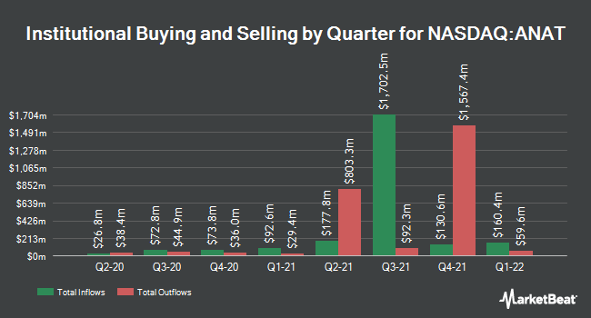 Institutional Ownership by Quarter for American National Ins (NASDAQ:ANAT)