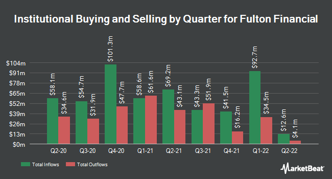 Institutional Ownership by Quarter for Fulton Financial (NASDAQ:FULT)