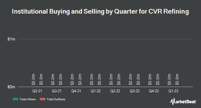 Institutional Ownership by Quarter for CVR Refining (NYSE:CVRR)