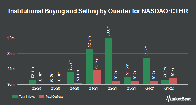 Institutional Ownership by Quarter for Charles & Colvard Ltd (NASDAQ:CTHR)