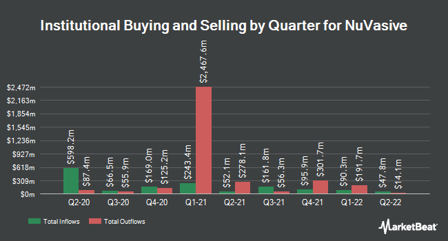 Institutional Ownership by Quarter for NuVasive (NASDAQ:NUVA)