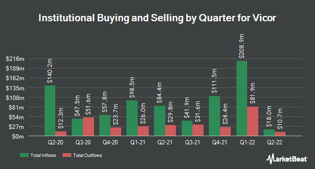 Institutional Ownership by Quarter for Vicor Corporation (NASDAQ:VICR)