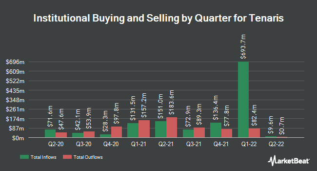Institutional Ownership by Quarter for Tenaris (NYSE:TS)