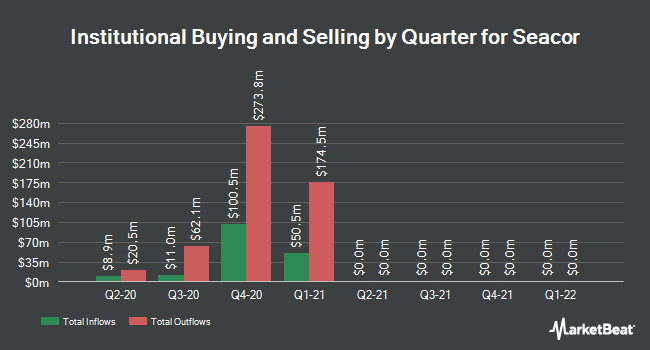 Institutional Ownership by Quarter for SEACOR (NYSE:CKH)