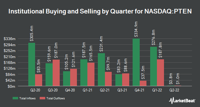 Institutional Ownership by Quarter for Patterson-UTI Energy (NASDAQ:PTEN)
