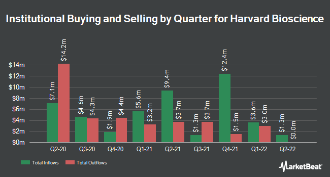 Institutional Ownership by Quarter for Harvard Bioscience (NASDAQ:HBIO)