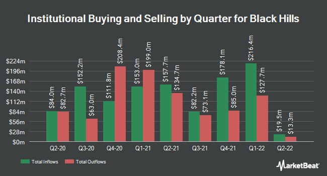 Institutional Ownership by Quarter for Black Hills (NYSE:BKH)