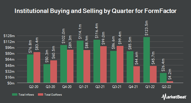Institutional Ownership by Quarter for FormFactor (NASDAQ:FORM)