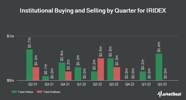 Institutional Ownership by Quarter for IRIDEX (NASDAQ:IRIX)