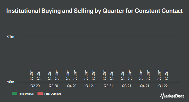 Institutional Ownership by Quarter for Constant Contact (NASDAQ:CTCT)