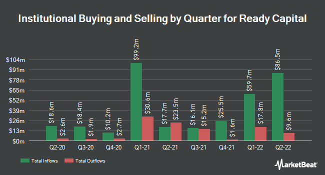 Institutional Ownership by Quarter for Sutherland Asset Management (NYSE:SLD)