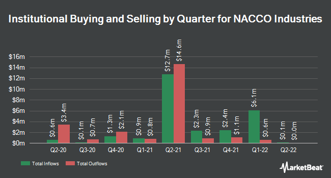 Institutional Ownership by Quarter for NACCO Industries (NYSE:NC)