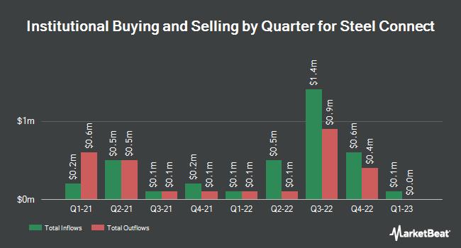 Institutional Ownership by Quarter for ModusLink Global Solutions (NASDAQ:MLNK)