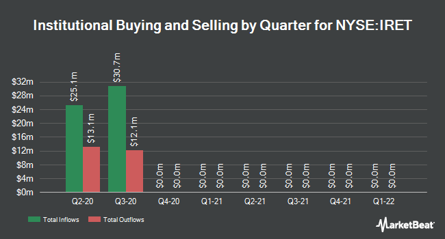 Institutional Ownership by Quarter for INVESTORS REAL ESTATE TRUST REIT Common Stock (NYSE:IRET)